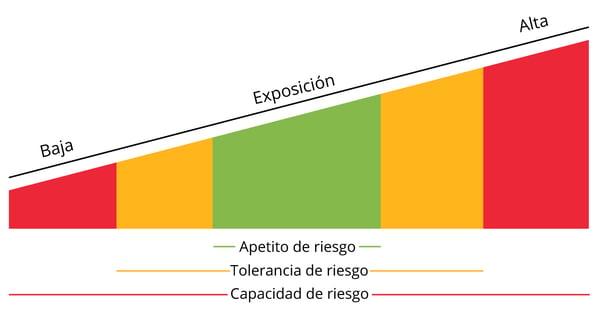 Infográfico apetito riesgo