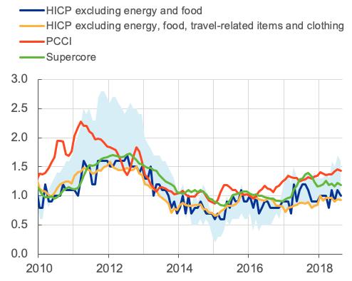Gráfica inflación