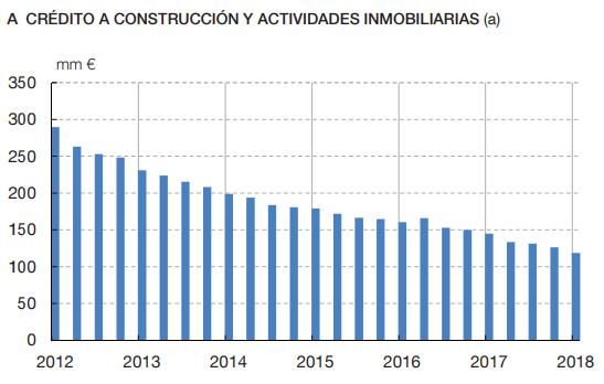 Gráfico crédito bancario construcció