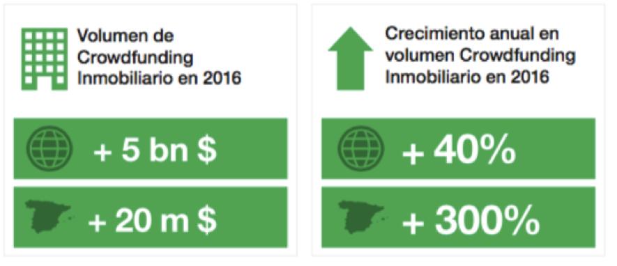 Crowdfunding Inmobiliario Volumen