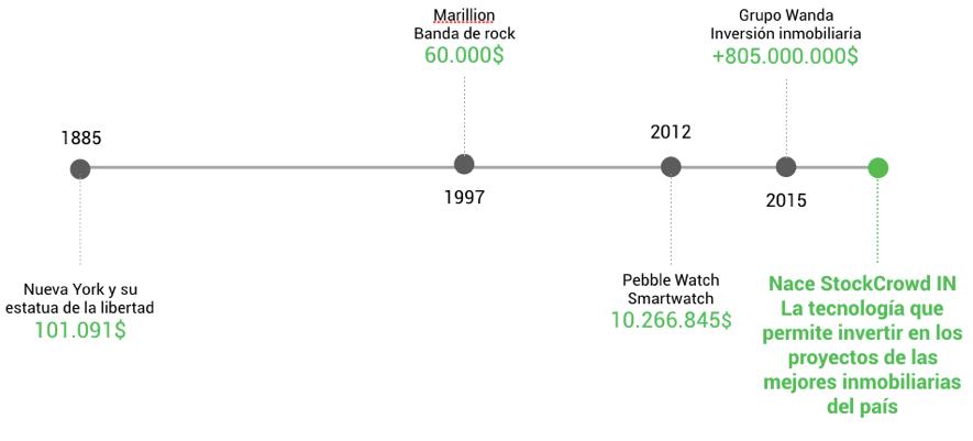 Timeline evolución industria crowdfunding