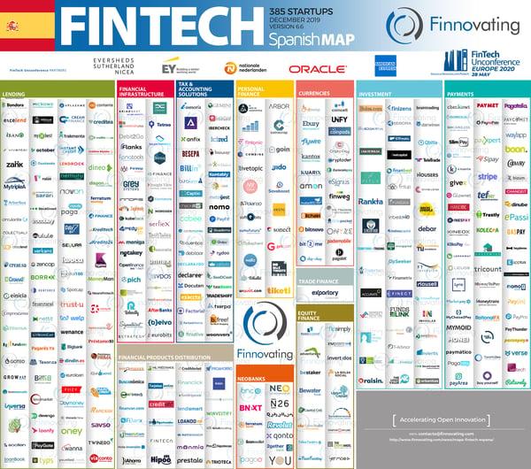 Mapa startup fintech españa