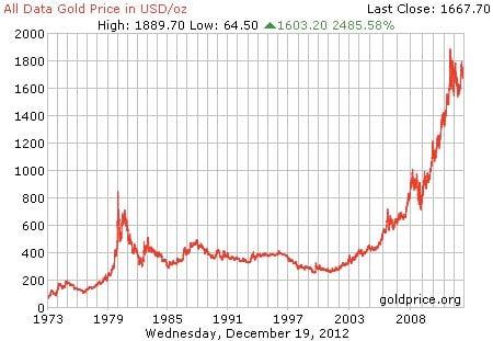 Precio del oro histórico