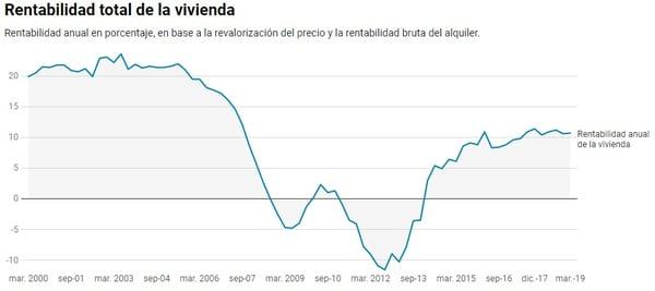 Rentabilidad total vivienda gráfica