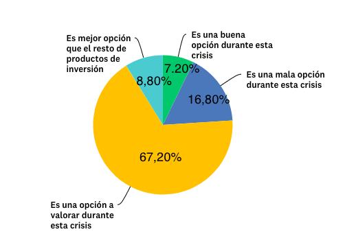 Gráfica valoración inversión inmobiliaria
