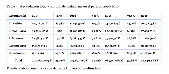 Gráfica evolución crowdfunding