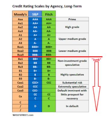 tabla ratings