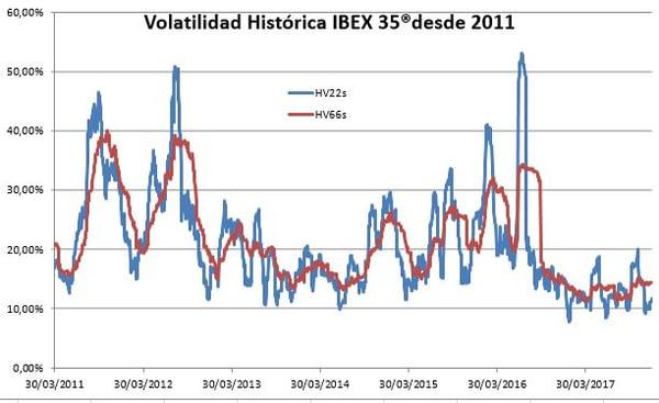 Volatilidad ibex25